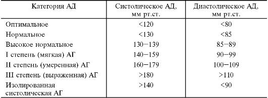 hipokinetinis hipertenzijos tipas)
